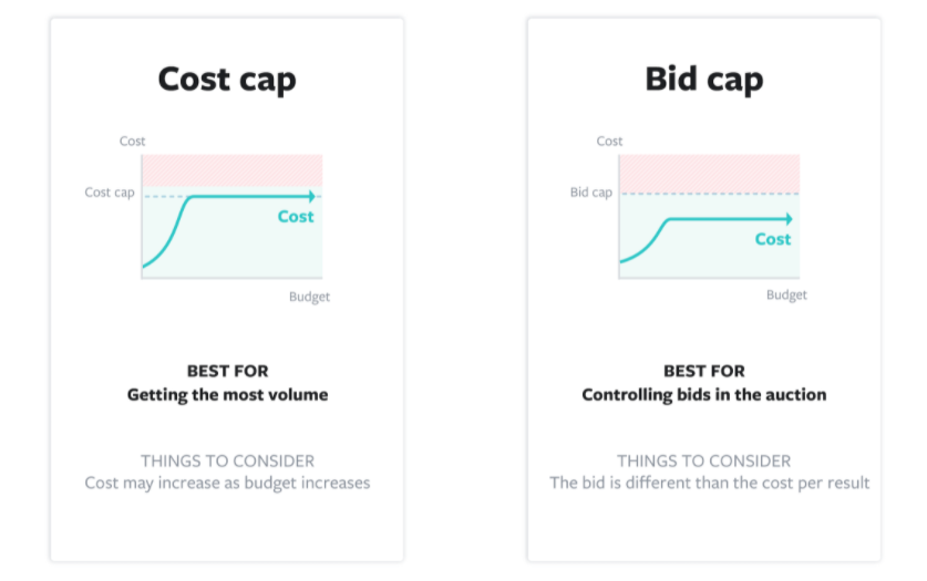 cost control with cost and bid cap as bid strategies